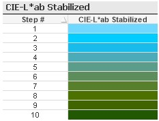 QlikView Sequential Colors using CIE_L*ab Stabilized incrementaing