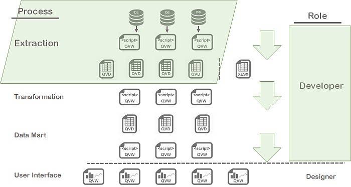 Learn how to create a layered qlikview architecture for Architecture qlikview