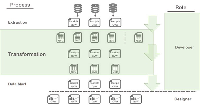 QlikView Architecture all layers highlighting transformation