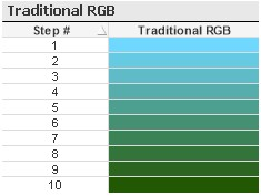 QlikView Sequential Colors using traditional RGB method