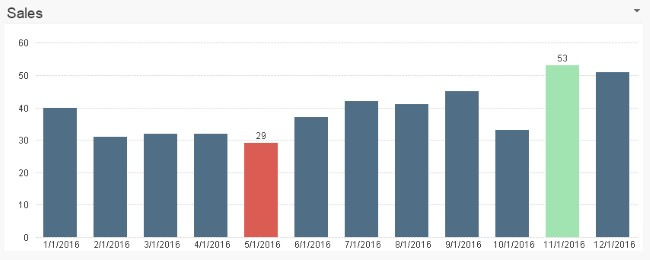 QlikView bar chart with colored min and max