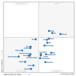2016 gartner magic quadrant for bi and-analytics platforms