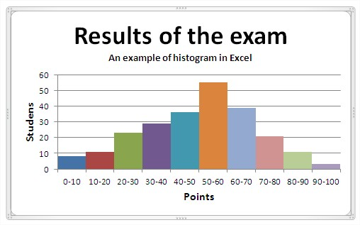 Excel Histogram Example
