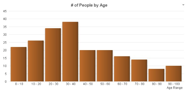 Class Function Example Chart by Age Ranges
