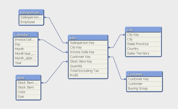 QlikView Table Viewer - Apretty nice Data Model