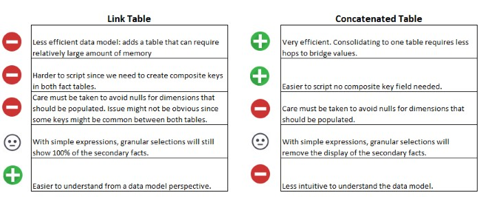 Pros and Cons of the Data Model Approaches